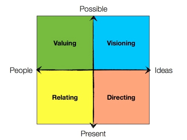 4 types of behaviors in the 4-D model