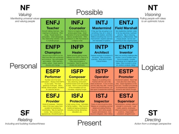 Myers-Briggs personality types mapped to the simplified 4-D space