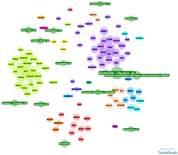TouchGraph network map of relationships and network connections.