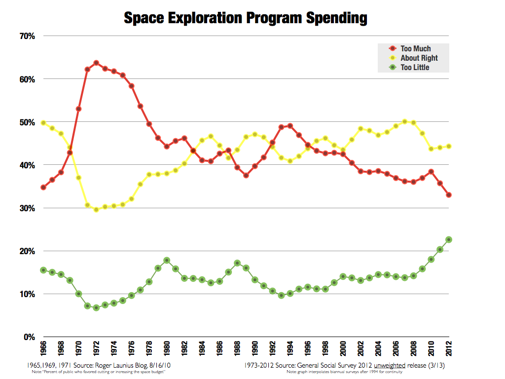 How Much Of The U.S. Public Supports Space Spending ...